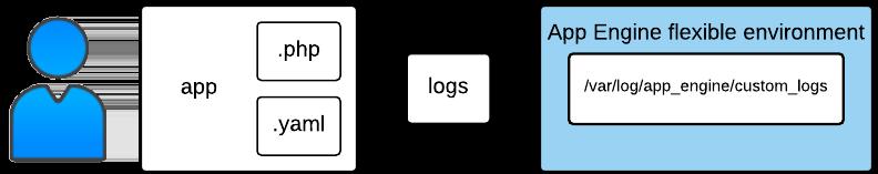 Estructura de muestra del almacenamiento de registros: entorno flexible