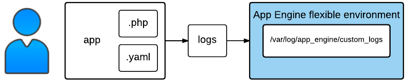 Logging sample structure - flexible environment