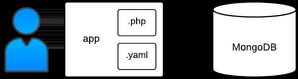 Bookshelf アプリのデプロイ プロセスと構造