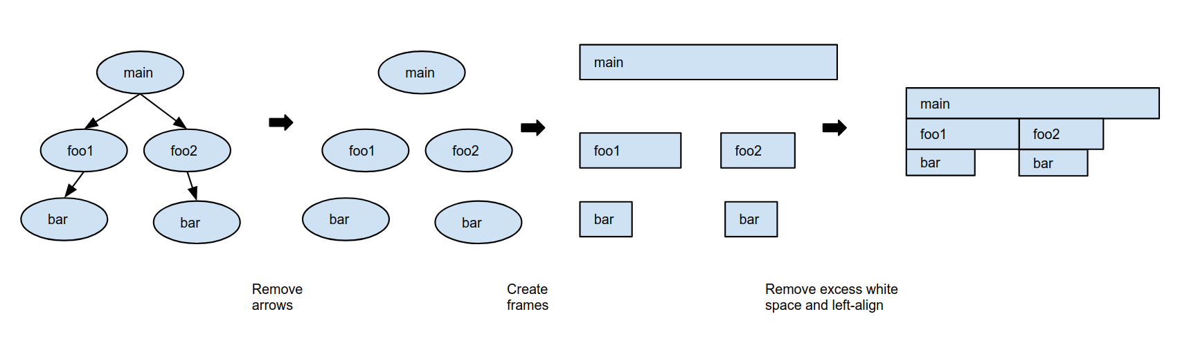 Flame-Diagramm erstellen