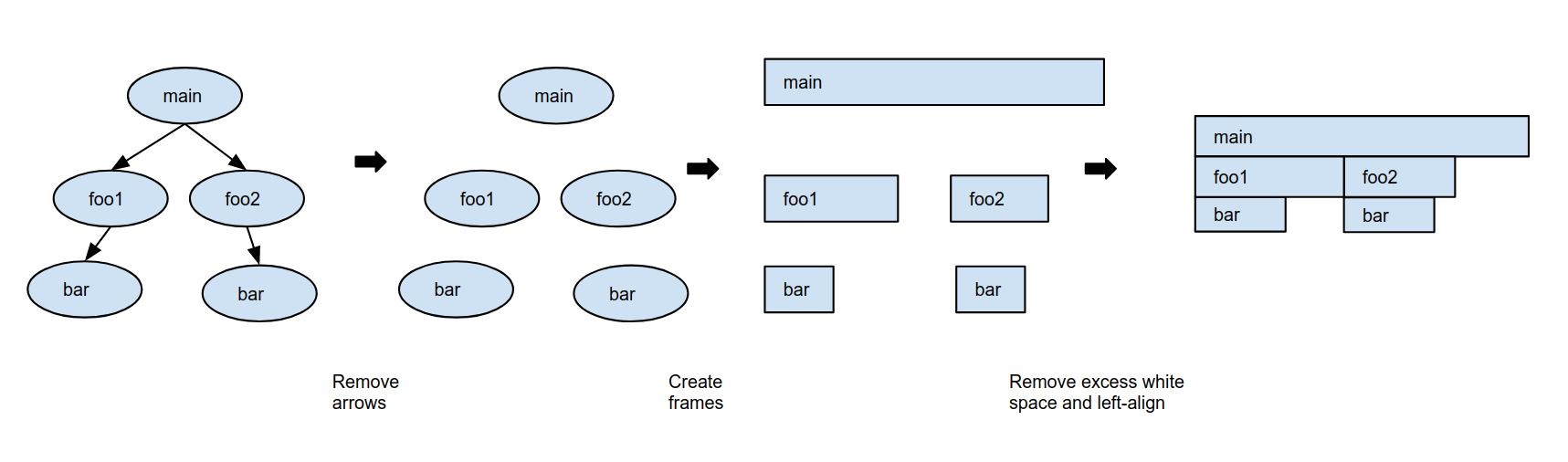 Crear un gráfico tipo llama