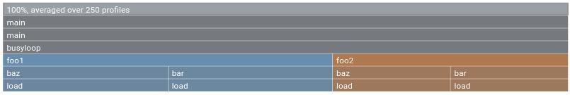 Colors in a comparison graph