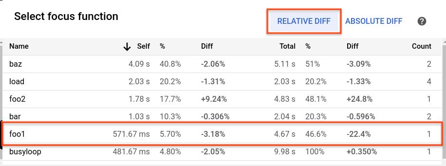 Screenshot: Fokusliste mit der relativen Differenz zwischen zwei Profilen