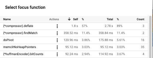 "Screenshot: Tabelle ""Select focus function""."