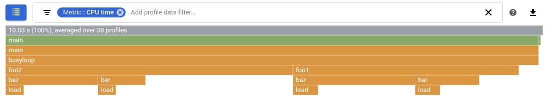 CPU 使用量を表す Profiler のグラフ