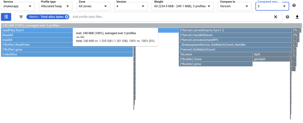 Comparison of the allocated heap profiles between versions 4 and 3.