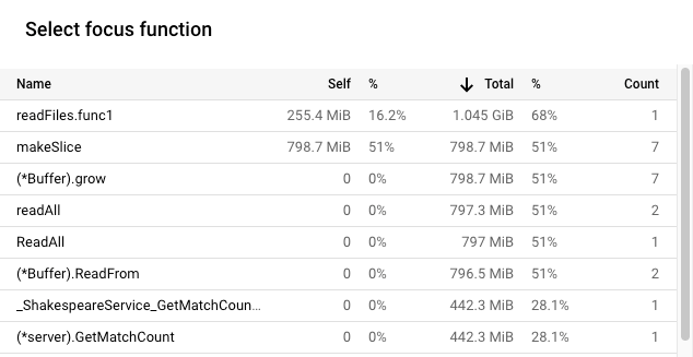 Focus function list mit zugewiesenen Heap-Profildaten für Version 3.