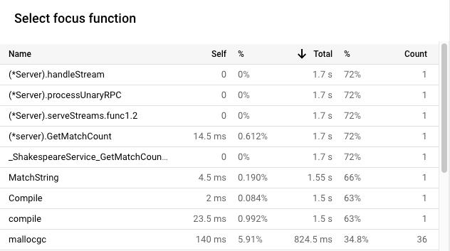 A lista de funções de foco exibe informações de uso do tempo de CPU.
