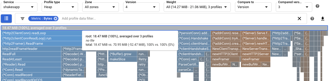 版本 4 和版本 3 的堆用量比较。