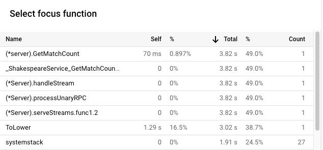 버전 2의 CPU 시간 사용량을 보여주는 포커스 함수 목록