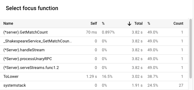 Focus function list showing the CPU time usage of version 2.