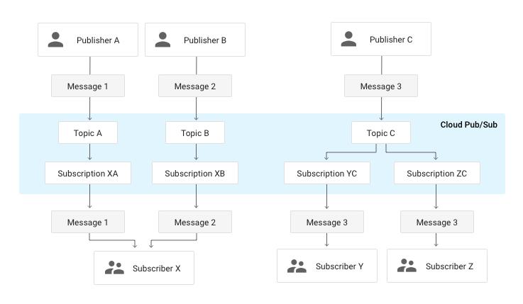 Google Cloud Pub/Sub - Enterprise Integration Patterns