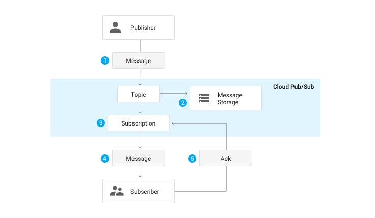 キューを構成するトピックとサブスクリプションの図