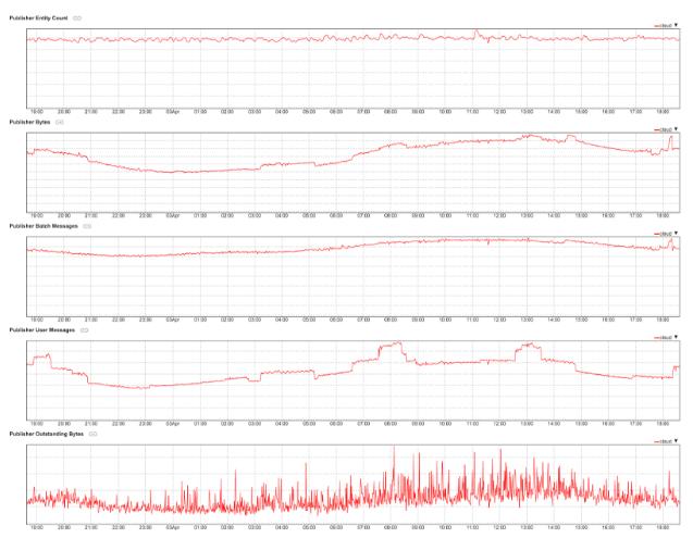 항목 수, 바이트, 일괄 메시지, 사용자 메시지, 미해결 바이트를 비롯한 게시자에 대한 정보를 보여주는 그래프