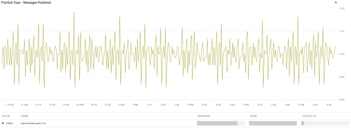 パブリッシュされたメッセージの経時変化を示すグラフ。