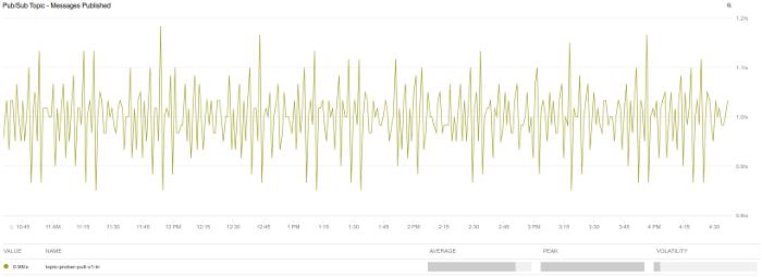 시간 경과에 따라 게시된 메시지를 보여주는 그래프