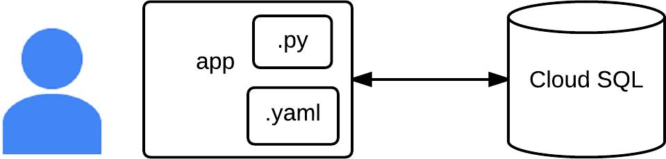 Proceso de despliegue y estructura de la aplicación Bookshelf