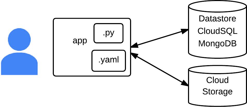 바이너리 데이터 샘플 구조