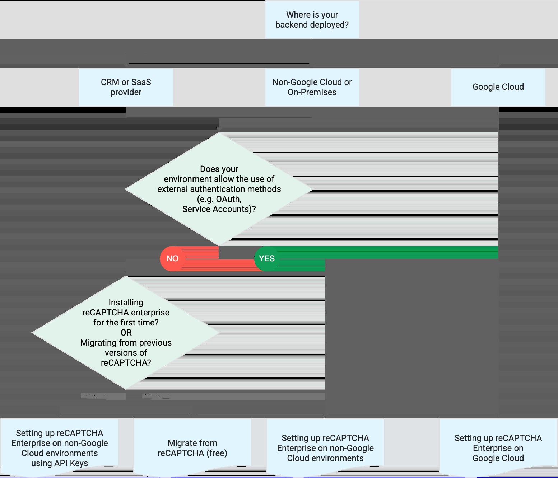 Flowchart that shows the deployment workflow