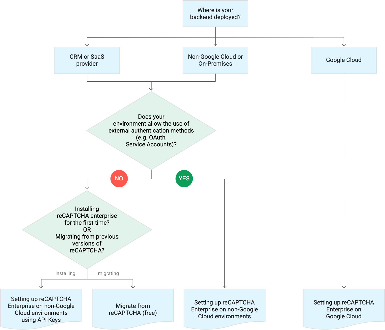 Organigramme illustrant le workflow de déploiement
