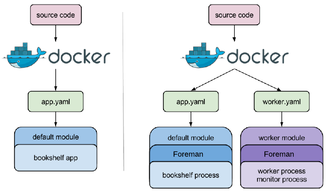 Cloud Pub/Sub deployment