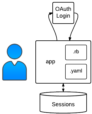 Auth sample structure