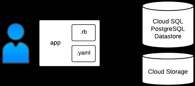 二進位資料範例結構