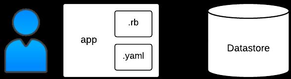 Processo de implantação e estrutura do app Bookshelf