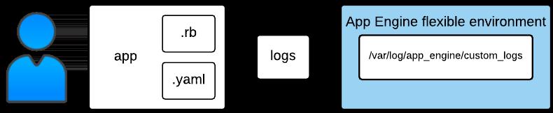 Como gerar registros da estrutura de exemplo - ambiente flexível do App Engine