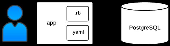Using PostgreSQL with Ruby | Ruby | Google Cloud