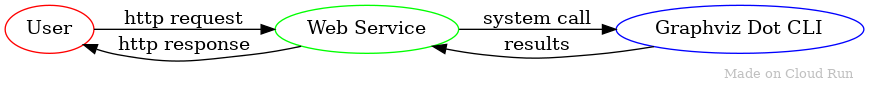 Diagram showing request flow from user to web service to graphviz dot     utility.