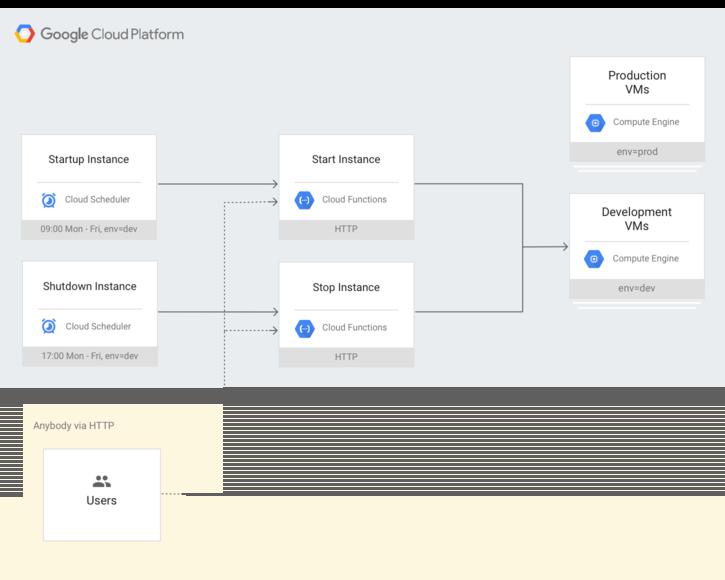 HTTP 経由でスケジュールした場合、誰でも Compute Engine インスタンスのスケジュールを設定できることを示すシステム アーキテクチャ図