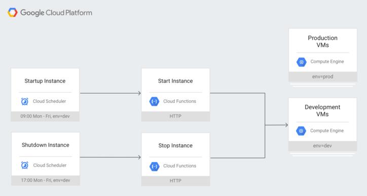 Cloud Scheduler が HTTP 経由で Compute Engine インスタンスのスケジュールを設定する様子を示すシステム アーキテクチャ図