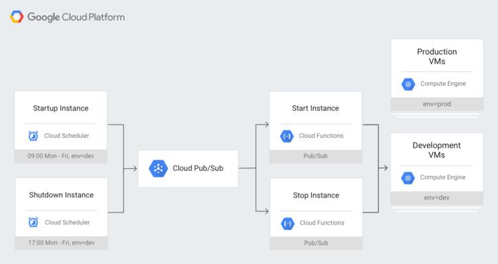Cloud Scheduler が Cloud Pub/Sub を介して Compute Engine インスタンスのスケジュールを設定する様子を示すシステム アーキテクチャ図