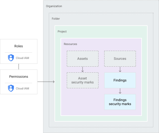 Estructura de permisos y jerarquía de recursos de SecurityCommandCenter
