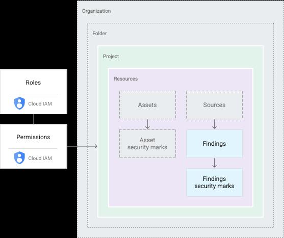 Estrutura de recursos do Security Command Center e estrutura de permissão