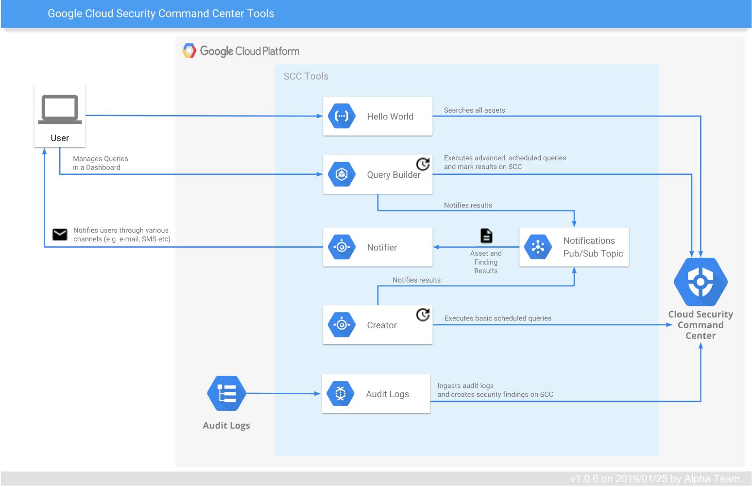 Cloud SCC Tools overview diagram.
