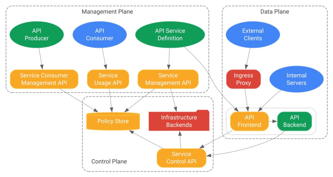 Architekturdiagramm für Service Infrastructure.