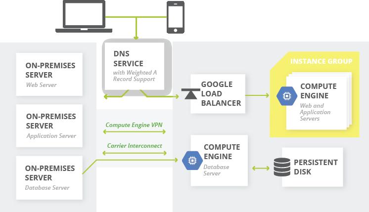 アクティブ/アクティブ ハイブリッド本稼働環境(オンプレミスおよび Google Cloud Platform)