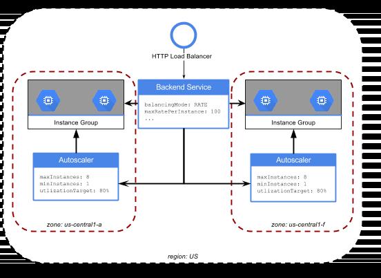 Diagrama que muestra cómo se ajusta un Escalador automático en una arquitectura de aplicación.