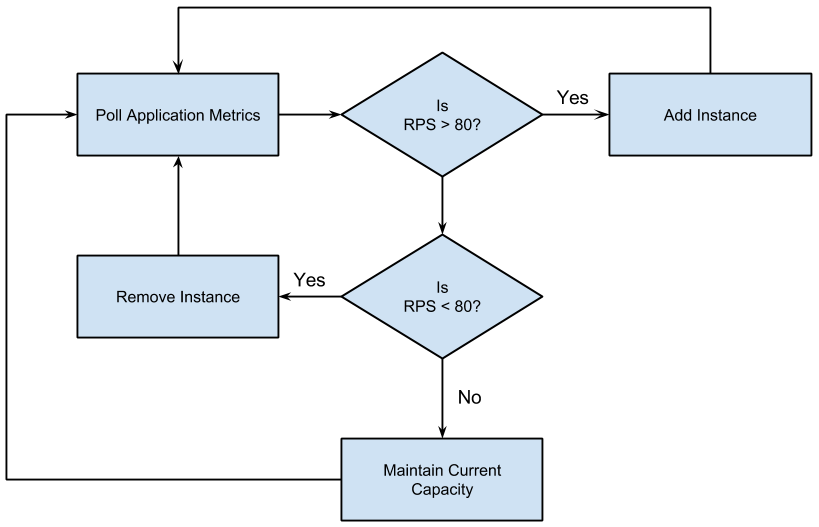 Organigramme montrant comment l'autoscaler détermine si une instance doit être ajoutée ou supprimée.