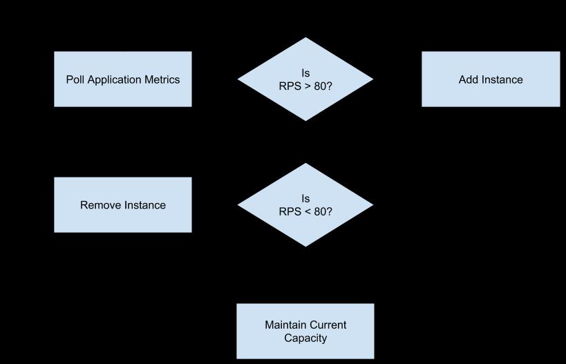 顯示自動配置器如何確定是否新增或移除執行個體的流程圖。