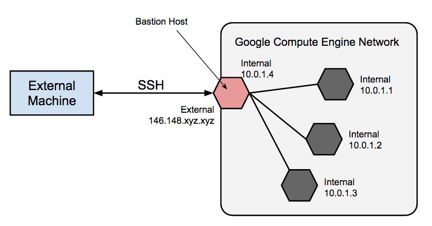 Arquitetura de Bastion Hosts atuando como ponto de entrada externo para uma rede de instâncias particulares.