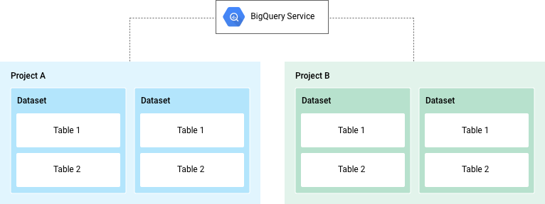 BigQuery structural overview
