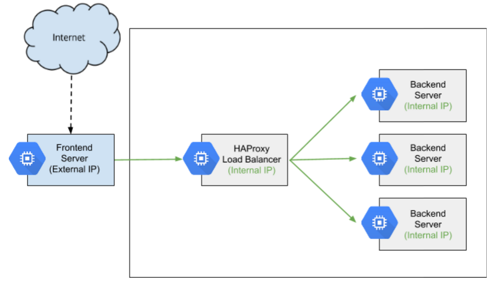 autoscaled internal load balancing using haproxy and ForConsul Load Balancing