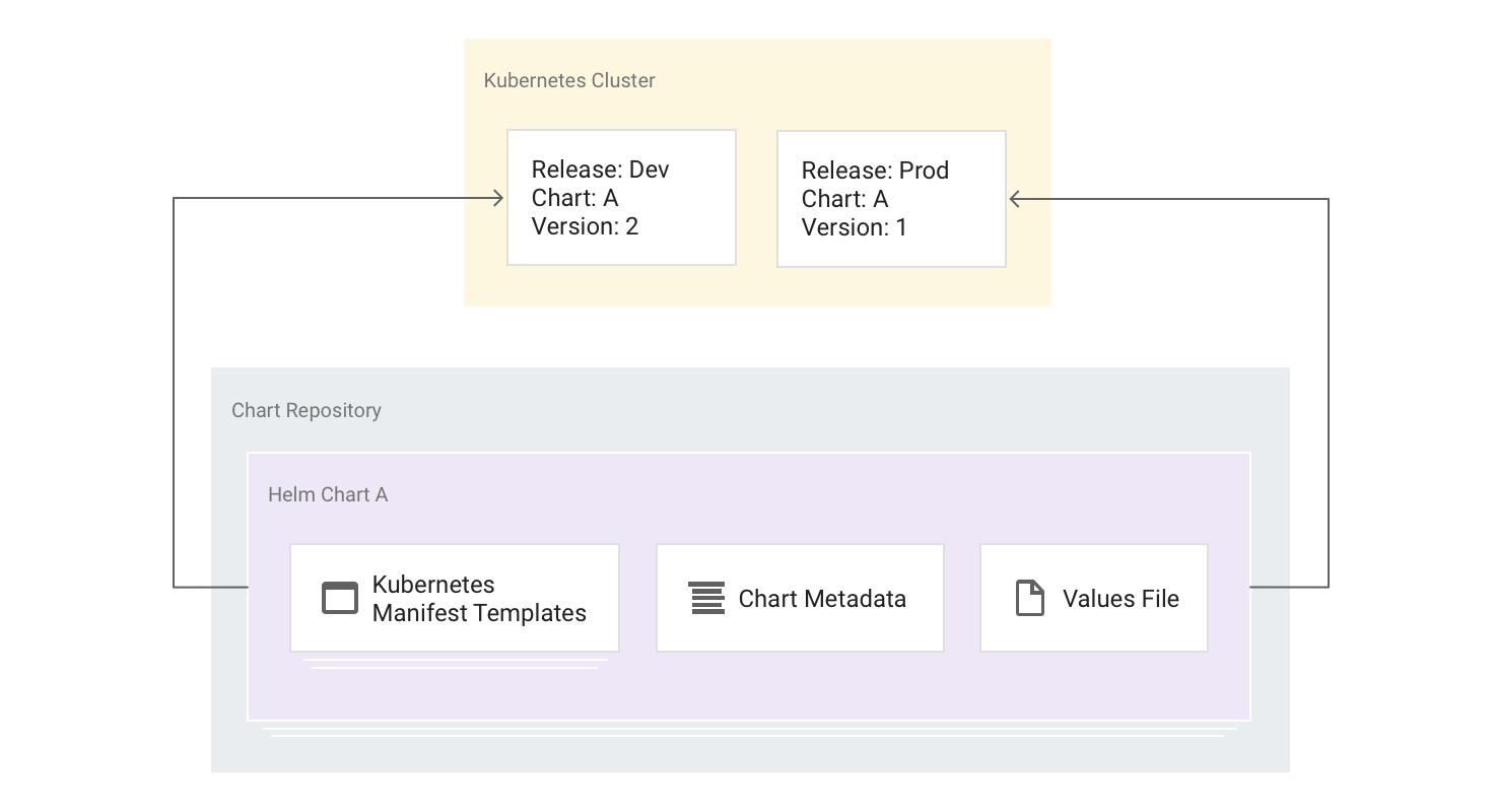 interrelationships of charts, repositories, and releases