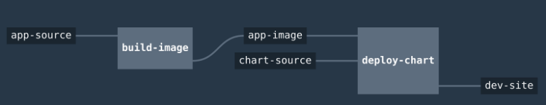 Refreshed pipeline