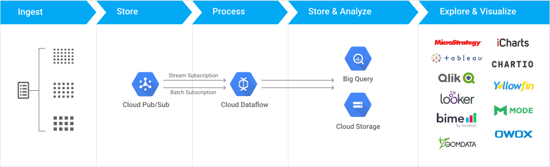 Reference architecture for click-stream analytics.