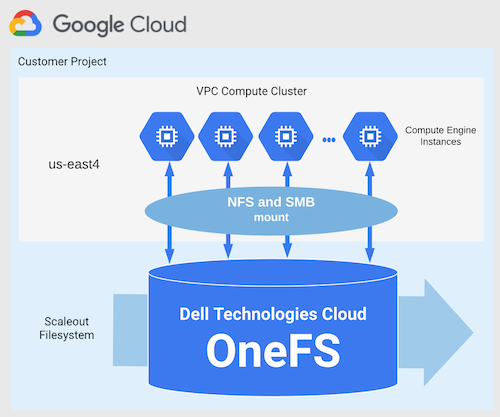 Architecture of Dell Technologies Cloud OneFS for Google Cloud.