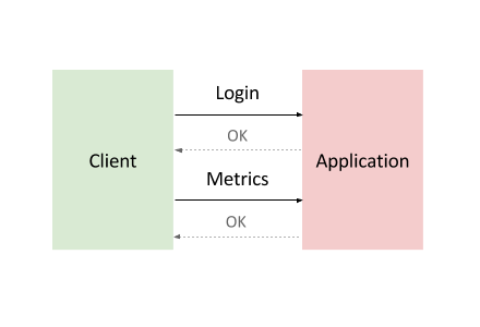 Un diagrama que muestra una interacción común del componente de servicio de backend.